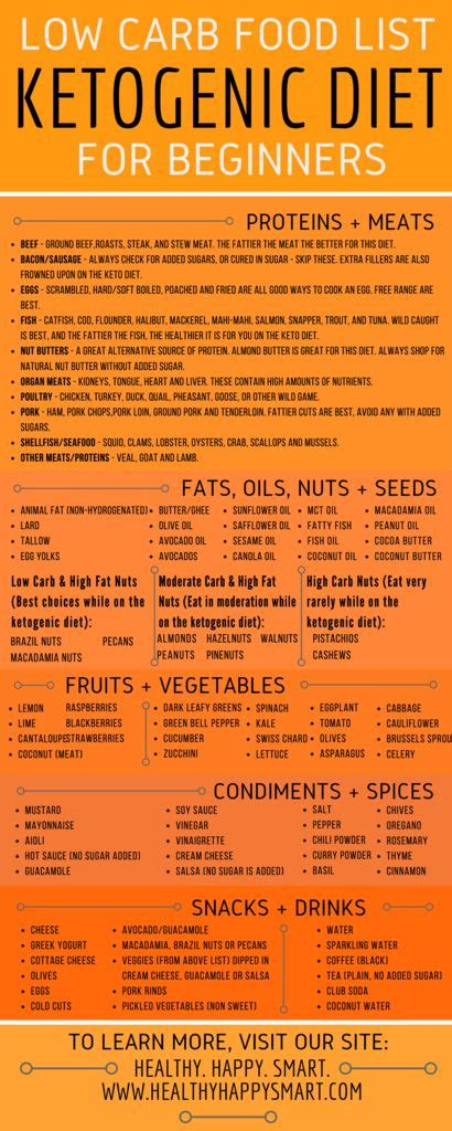 keto diet food list guide what to eat or not eat healthy happy smart
