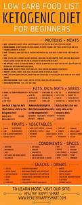 Keto Diet Food List Guide