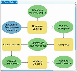 Recommended Traditional Version Administration Workflow