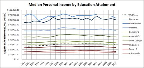 file historical median personal income by education