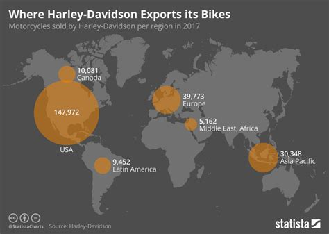 Harley Davidson Maps by Chart Where Harley Davidson Exports Its Bikes Statista