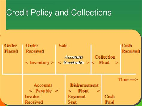 Ppt  Working Capital, Credit And Accounts Receivable