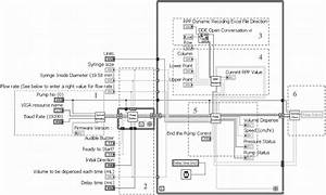 Block Diagram Of System Programmed In Labview  It Can Be