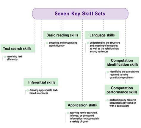 What Is The Meaning Of Key Skills In A Resume In by National Assessment Of Literacy Naal Literacy Skills