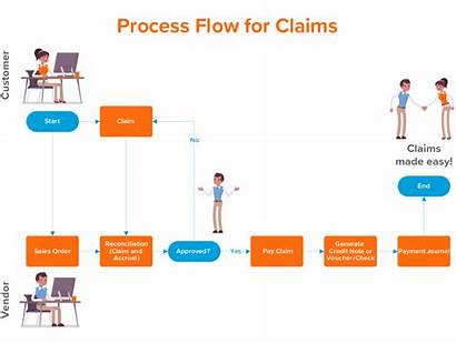 Claims Process Claim Steps Incentive Customer Sorted