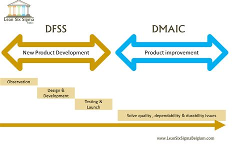 design for six sigma design for six sigma dfss the to the power of six
