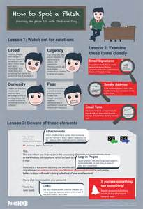 Security Awareness Phishing