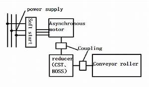 Schematic Diagram Of Asynchronous Motor Drive System Of