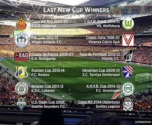 Last 'new' club to win its country's premier cup ...