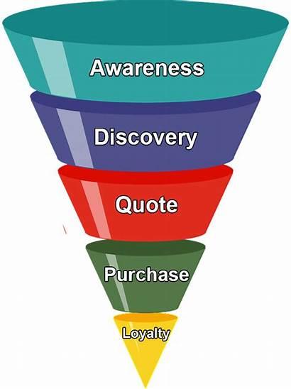 Business Funnel Sales Lead Funnels Create Generation