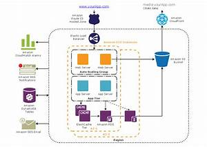 Aws Architecture Diagramming Tools And Icons