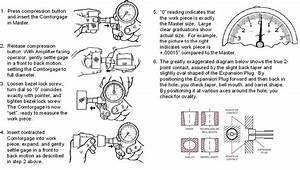 Comtorgage Gage Equipment Instructions