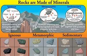 Rocks Types: Igneous, Sedimentary and Metamorphic rocks ...