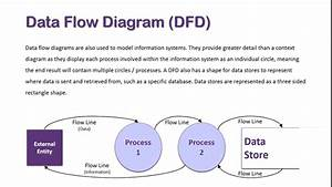 Data Flow Diagram Overview