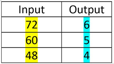input output table rule solver working with division input output tables study com