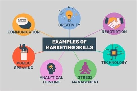 top   important business skills   learn