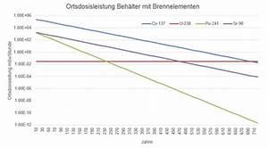 Halbwertszeit Cäsium 137 Berechnen : theoretisches gedankenexperiment zur ortsdosisleistung des ~ Themetempest.com Abrechnung