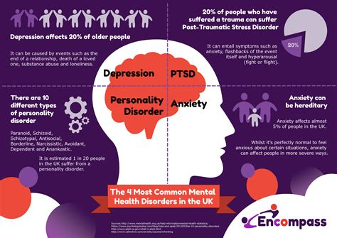 The 4 Most Common Mental Health Disorders In The Uk