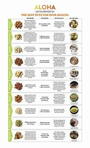 Nuts By Numbers  An Easy Guide To Nuts U0026 39  Nutritional