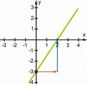 Lineare Funktionen N Berechnen : lineare funktionen f x m x n online lernen ~ Themetempest.com Abrechnung