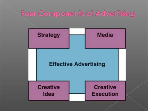 Advertising And Advertising Planning Process