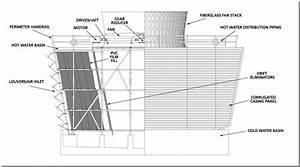 Crossflow Cooling Towers