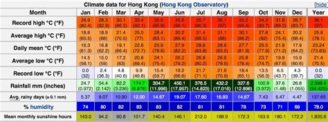 rate the climate gt hong kong warm days city season