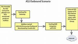 Implementing As2