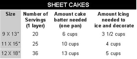 wedding cake chart serving size country kitchen sweetart