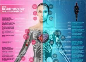 Nanotechnology Industries