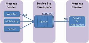 How To Use Service Bus Queues In Node Js