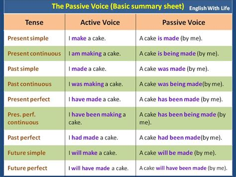 The Passive Voice (basic Summary Sheet)  English Language, Esl, Efl, Learn English, Vocabulary