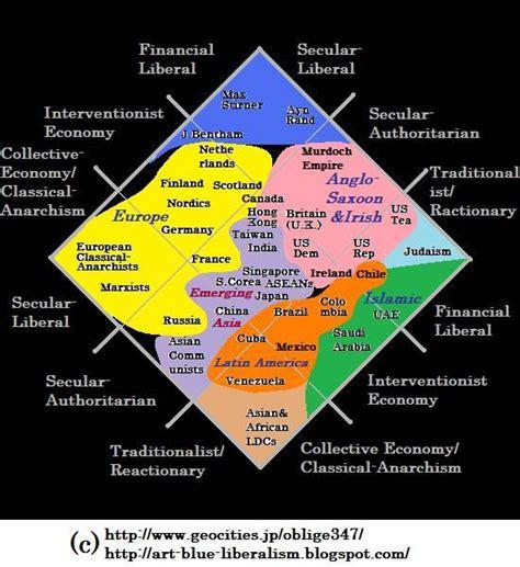 Artandblue Liberalism Political Spectrum Political Compass