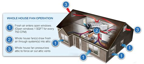 how does an attic fan work quietcool whole house fan heliopower