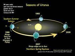 planet uranus - Google Search | Astronomy | Pinterest ...