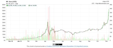 Non Fiat Currency by As Bitcoin Touches 400 The Senate Starts Seeking Answers