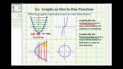 Determine If The Graph Of A Relation Is A One-to-one
