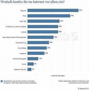 Online Shop De : statistiken wichtigkeit von online shops f r h ndler und kunden werbeagentur ~ Buech-reservation.com Haus und Dekorationen