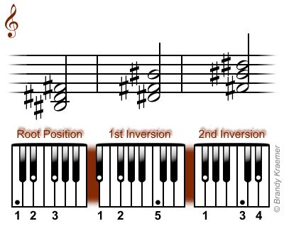 si鑒e de piano acorde términos musicales significado de acorde