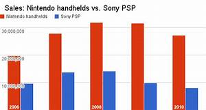 By The Numbers In Portable Gaming Nintendo 39 S Loss Is