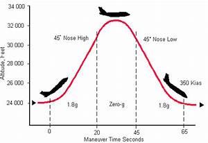 microgravity - How many seconds of near-zero gravity are ...