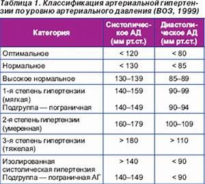 Классификация артериальной гипертонии по воз