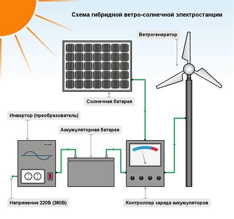 Как работают солнечные электростанции для дома. Советы по выбору схемы и комплектующих элементов