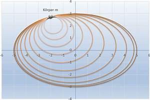Höhenlinien Berechnen : mp vom erfolgreichen versuch die form der erde zu berechnen matroids matheplanet ~ Themetempest.com Abrechnung