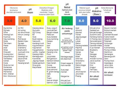 tabel makanan minuman menurut derajat keasaman ph
