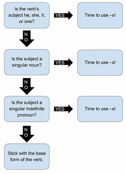 Present Tense Simple Verb Adjectives Keywords Three