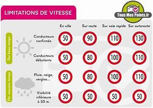 Amende Limitation De Vitesse : limitations de vitesse tous mes points ~ Medecine-chirurgie-esthetiques.com Avis de Voitures