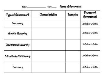 forms of government charts and form of