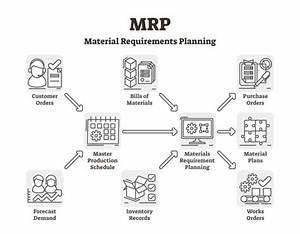 Mrp Outline Scheme Vector