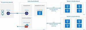 Software Defined Networking  Hub And Spoke